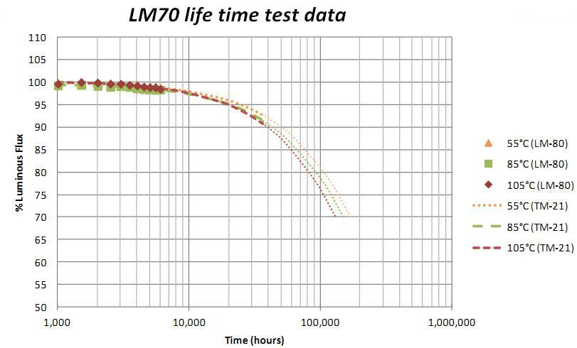 3 Years Warranty  15w Ip44 Sdcm<3 THD<15 /10  CE/RHOS /SAA Certificate COB Downlight
