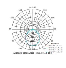 sdcm <3 thd <15 thd <10 12w led downlight lighting applicaiton